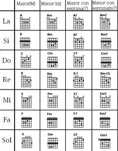 Acoustic Guitar Chords, Guitar Chords And Lyrics, Music Theory Guitar, Guitar Chords Beginner, Learn Guitar Chords, Guitar Chords For Songs, Music Guitar, Guitar Notes Chart, Guitar Chord Chart