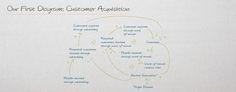 transentis.com: intro to causal loop diagramming