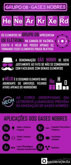 Infográfico com Detalhes Sobre os Gases Nobres, Família 7A da Tabela Periódica               Veja mais em: