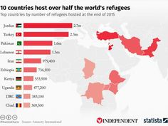 Dysfunctional shithole countries are taking in most of the refugees. Canada should do more. Our aging population would benefit economically from bringing in young blood. It could also save us money by preventing conflict in the Middle East and Africa.