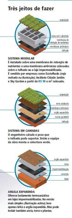 Telhado ecológico: três jeitos de fazer - Planeta Sustentável Architecture 101, Sustainable Architecture, Green Roof System, Passive Design, Green Landscape, Outdoor Landscaping, Green Life, Autocad, Urban Design