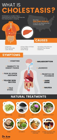 8 Natural Treatments of Cholestasis & Cholestasis of Pregnancy - Dr. Axe