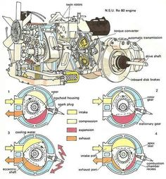 Pinned by http://FlanaganMotors.com. Rotary engine diagram