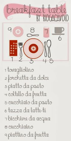 Learning Italian - Breakfast Table