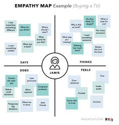Empathy Map UX Mapping Cheat Sheet NN/g Empathy maps help team members understand the user's mindset.