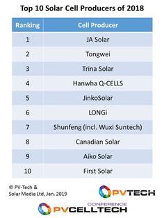 solar cell producers of 2018 Solar Energy Panels, Solar Energy System, Solar Still, Technology Roadmap, Home Heating Systems, Uses Of Solar Energy, Alternative Energy Sources, Energy Companies, Solar Installation