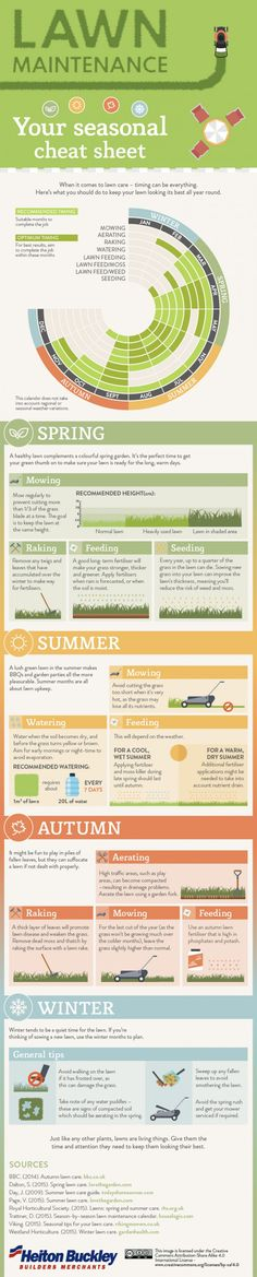 Gardening Cheat Sheets Lawn Maintenance Seasonal Cheat Sheet ~ It gives you a chart and notes on the optimal timing of lawn care in order to have a heathy, green lawn. Lots of tips on weather related decisions with fertilizing, mowing and seeding. Garden Types, Missouri, Yard Maintenance, Landscape Maintenance, Lawn Care Tips, Lawn And Landscape, Yard Care, Green Lawn, Green Garden
