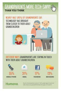 Survey Results: Adult grandchildren motivate their grandparents to #livewell.