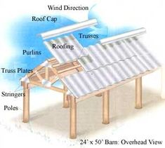 How to Build an Inexpensive Pole Barn Learn how to construct this simple and versatile animal shelter. The article includes layout, materials and cost list, diagrams, stringers and trusses.