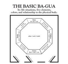 "The Ba-Gua Map used in Feng Shui training for Feng Shui study within the Ba-Gua School, BTB and Three-door Systems shows the nine areas of life represented by the nine areas of the Ba-Gua. A person will enter a building, home, room or office through one of the three doors located at the base of the diagram. This is based on the location of the main door. If the main door or doorway is on the left side along the front, it is a ""knowledge"" doorway. If it is a doorway in the center of the front…"
