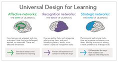 Graphic of the UDL Guidelines taken from the National Centre on Universal Design for Learning. This website has a wealth of evidence-based information supporting UDL.
