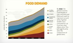 #FOOD FACT: By 2030, global food demand is expected to rise by 35%!