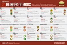 20 Burger Combos via @CookSmarts Ultimate Burger Guide #infographic #grilling