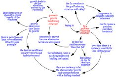 The overall structure or architecture of theWay is built on relationships between system archetypes. Simply begin at the center and work outward as the descriptions are appropriate to the situation you are considering @ http://pinterest.com/rjburkhart3/i4cquest-km-smartmemes/
