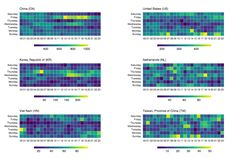 Making Faceted Heatmaps with ggplot2