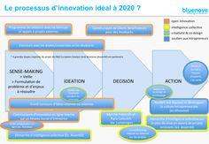 Le processus d'#innovation idéal à 2020 ? (#infographie @Bluenove)