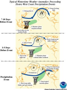 Madden-Julian Oscillation (MJO) is the largest element of the intraseasonal (30–90 day) variability in the tropical atmosphere. It was discovered in 1971 by Roland Madden and Paul Julian of the American National Center for Atmospheric Research (NCAR). It is a large-scale coupling between atmospheric circulation and tropical deep convection