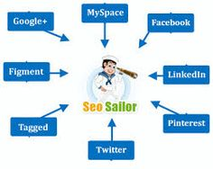 About SE0??? Check out detail by clicking the mentioned link: