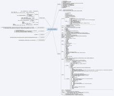 利用心智圖mindmap整理標案RFP需求 - 可米觀察誌--iKome | 可米觀察誌--iKome