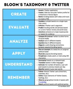 Bloom's Taxonomy applied to Twitter. Can Twitter be an effective tool for use in the science classroom?