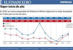 Wal-Mart aplasta la cuesta de enero. 05/02/2016