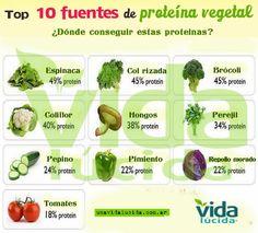 10 fuentes proteinas vegetales. Popeye tenia razón, la espinaca funciona para reconstruir los musculos.