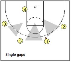 Dribble-Drive Motion Offense - attack the gaps - Coach's Clipboard #Basketball Coaching