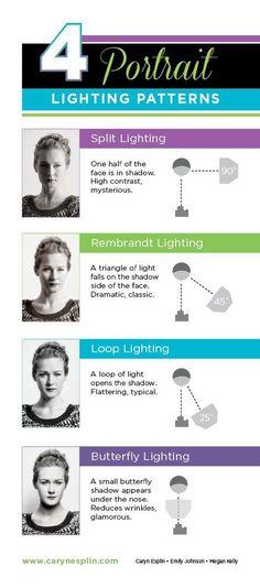 Geniales consejos de iluminación y fotografía infografía de retrato - posición de luces