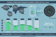 Rising Demand of Smartphones & Other Wireless Computing Devices Driving the Global Wireless Charging Market to Grow at 25.21% of CAGR by…