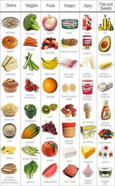 Make sure to get foods from each of these food groups to stay healthy - Healthy 8
