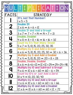 Multiplication Strategy Poster Freebie: This poster has been a game changer to help my students remember their multiplication facts. It clearly gives strategies and examples, using clear, bright fonts for easy referencing. Help your students master thei Math For Kids, Fun Math, Math Activities, Math Resources, Maths Puzzles, Math Help, Multiplication Strategies, Math Fractions, Teaching Multiplication Facts