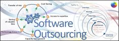 Software development services are fundamental to your business, as they create a strong presence on the web. Whether in finance, real estate, insurance, retail or any other business; Software technologies can do wonders for the growth of a company by providing extended, customizable and customized solutions and connecting your company with the rest of the world. Outsource Software Development Services, these processes include software solutions, application development, IT network…