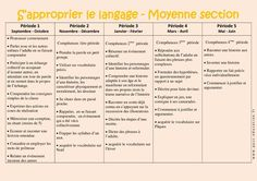 S'approprier le langage – Progression annuelle – Moyenne section – MS – Maternelle – Cycle 1 - Pass Education Pass Education, Cycle 1, Montessori, Preschool, Teaching, Activities, Math, Peda, Kindergarten Classroom