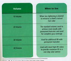 Hair Color: Volume in Formulation