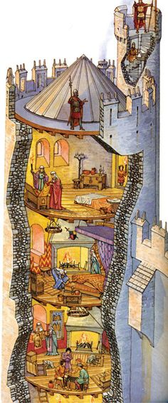 #Dato: Aunque se calentaran con grandes chimeneas, los castillos era húmedos y fríos.