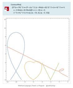 ContourPlot[{27(x+10)^2==(9-y)y^2,(y-Abs[x+6]/2)^2+(x+6)^2==4,y-2Abs[x+2]*Boole[0>x>-4]==-2,x^3+8y^3==4x y},{x,-12,2},{y,-2,12}]