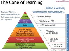 Cone of learning Learning Styles & Retention - How Best to Engage? Teaching Methods, Teaching Strategies, Teaching Resources, Teaching Methodology, Teaching Biology, Teaching Kids, Cone Of Learning, Learning Activities, Learning Pyramid