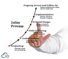 It's a time to get serious about #CRM #Software for improving #sales_execution_process and #customer_service.