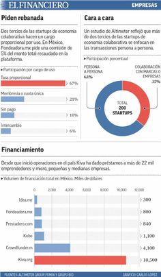 En México, cada vez más empresas operan con el modelo de economía colaborativa. 18/06/2014