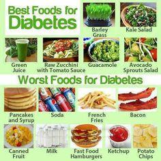 Diabetes best and worst foods.