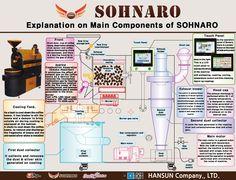 Sohnaro coffee roaster components & process