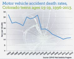 CDPHE News DataBit: Motor Vehicle Accident Death Rates - Colorado Teens Ages section of information related to. Motor Vehicle, Motor Car, Public Health, Event Planning, Colorado, Teen, Vehicles, Health Infographics, Motors