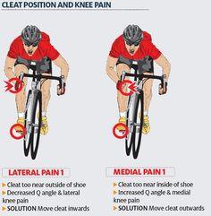 Cleat position diagram: cleat position diagram