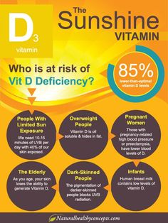 Who is at risk of Vitamin D Deficiency?