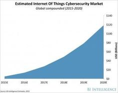 How vulnerable IoT devices are changing the cybersecurity landscape I Jonathan Camhi