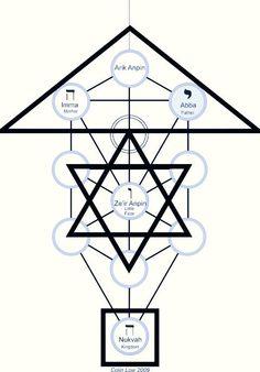 sefirot altrimenti.. Occult Symbols, Masonic Symbols, Der Klang Des Herzens, Witchcraft Spell Books, Sacred Geometry Symbols, Fibonacci Spiral, Tarot Learning, Knowledge And Wisdom, Tree Of Life