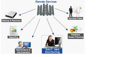 How to Choose the Best DBA for Your Company Visit It http://www.remotedba.com/remote-dba-service-plans.html