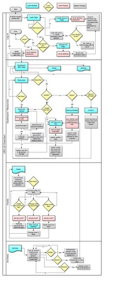 User Flow Diagram - Template Diagram, Flow and Template - flow chart template