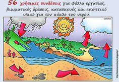 Δραστηριότητες, παιδαγωγικό και εποπτικό υλικό για το Νηπιαγωγείο: Ο κύκλος του νερού στο Νηπιαγωγείο: 56 χρήσιμες συνδέσεις για κατασκευές, φύλλα εργασίας και βιωματικές δραστηριότητες Science Projects, Projects For Kids, Water Cycle, Teaching Methods, School Life, Science For Kids, Preschool, Education, Math