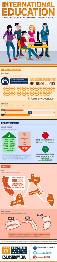 International Education: An Infographic About International Students in the US